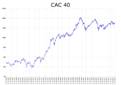 Image illustrative de l'article CAC 40
