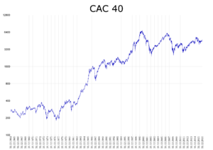 CAC 40 - Image: CAC 40