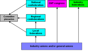 Confederación Nacional del Trabajo - Diagram of the CNT organizational structure