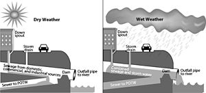 Combined sewer - Combined sewer system. During dry weather (and small storms), all flows are handled by the publicly owned treatment works (POTW).  During large storms, the relief structure allows some of the combined stormwater and sewage to be discharged untreated to an adjacent water body.