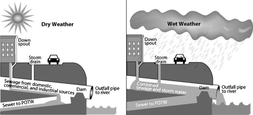 CSO diagram US EPA
