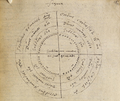 Chart in the hand of Dr John Dee. Steganographiae.png