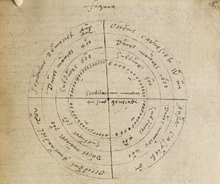 John Dee - Wikipedia