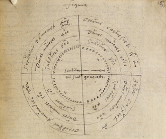 Johannes Trithemius - A chart from Steganographia copied by Dr John Dee in 1591