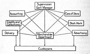Paul Nystrom - Internal Organization of Specialty Store, 1915