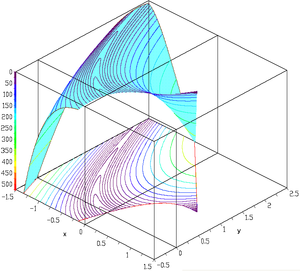 Test functions for optimization - Rosenbrock function constrained with a cubic and a line