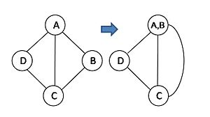 Randomized algorithm - Figure 1: Contraction of vertex A and B