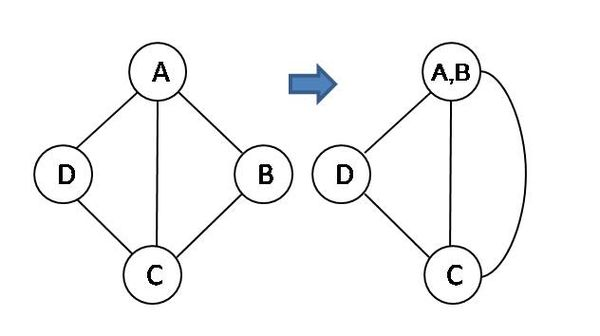 Figure 1: Contraction of vertex A and B Contraction vertices.jpg