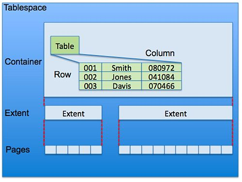 DB2 Table in a Tablespace.jpg