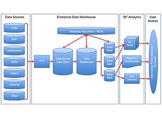 Data warehouse system used for reporting and data analysis