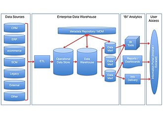Data warehouse - The picture shows a common reference architecture for a data warehouse.