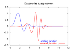 Daubechies12-functions.png