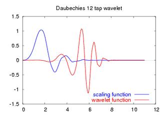 Daubechies wavelet - Image: Daubechies 12 functions