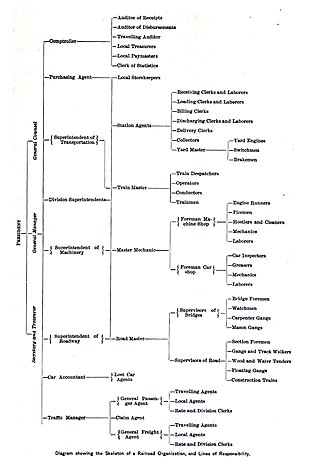 Organizational Chart With Functions: Diagram showing the Skeleton of a Railroad Organization and ,Chart