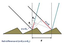Diffraction Limit Equation