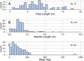 Distribution of total length, mantle length and mass in Architeuthis dux.png