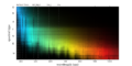Dwarf star spectra (luminosity class V) from Pickles 1998.png