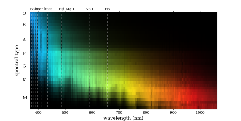 File:Dwarf star spectra (luminosity class V) from Pickles 1998.png
