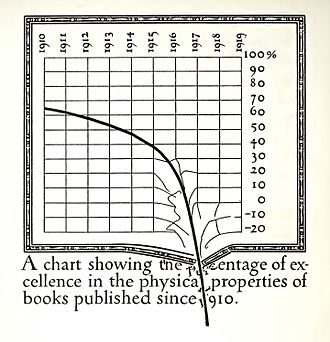 William Addison Dwiggins - Published in 1919, Dwiggins used this parody graph to express his opinion of standards in printing.