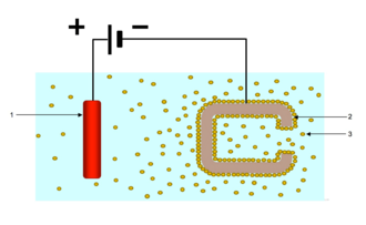 Electrophoretic deposition - Electrophoretic Deposition Process