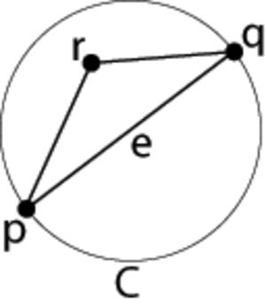 Euclidean minimum spanning tree - Image: EMST Delaunay proof