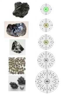 Grupo del carbono wikipedia la enciclopedia libre distribucin electrnica de los elementos del grupo iva urtaz Gallery