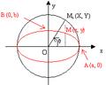 Ellipse obtenue par affinité d'un cercle de même centre.png