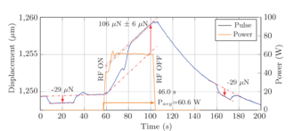 RF resonant cavity thruster - White's displacement test results