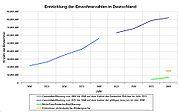 Entwicklung der Einwohnerzahlen Deutschlands seit 1800
