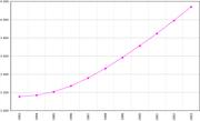 Demografia da Eritreia.