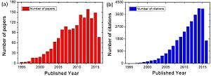 Conductive atomic force microscopy - Image: Evolution of publications and citations with CAFM