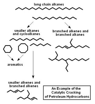 Rappresentazione schematica delle reazioni chimiche che si svolgono durante il processo di cracking