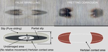Fretting - Wikipedia