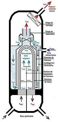 G n rateur de vapeur wikip dia - Generateur de vapeur ...