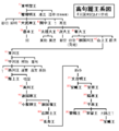 Genealogy of Goguryeo.png