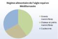 Graphique du régime alimentaire de l'aigle royal en Corse.png