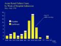Haiti 1995-96 DEG epidemic epi curve slide.png