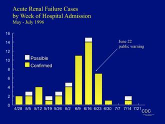 Diethylene glycol - Haiti 1996 DEG epidemic curve
