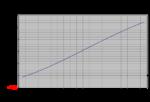 Helice-application-VOLVO-D2-75-Estimation des efforts-GrapheF-V722.png