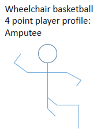 4 point player - ISOD A3 classified player profile as a 4-point player