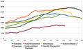 Innlandsavisenes opplagstall 1950-2009.png