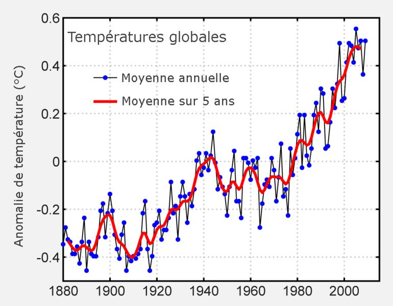 Réchauffement climatique (chapitre 2) - Page 10 770px-Instrumental_Temperature_Record_fr