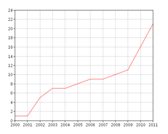 Communications in Iran - Number of Internet users in Iran per 100 people, from 2000 to 2011. Data: World Bank