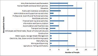 Kilby - Kilby Occupational Sector Graph, 2011