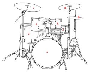 Drum Set Whats In A