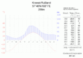 Klimadiagramm-Kirensk-Russland-metrisch-deutsch.png