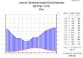 Klimadiagramm-deutsch-Lerwick (Shetland-Inseln)-GB.png