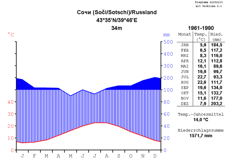 File:Klimadiagramm-metrisch-deutsch-Sotschi-Russland-1961-1990.png