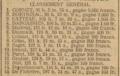 L'Auto-1904-12-02-f5-general-classification.png