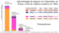 Langues matiere scolaire CH ordre 1-2-3 (fr).png